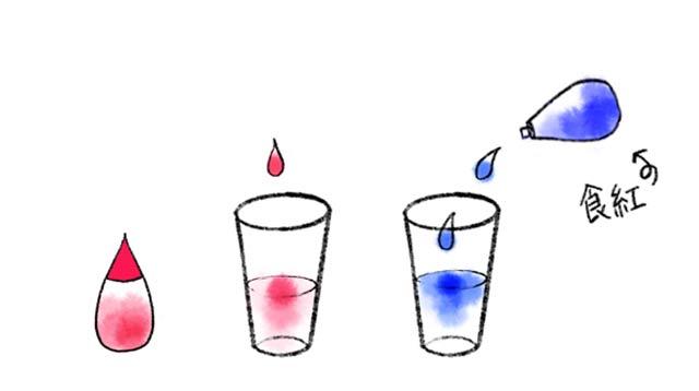 色水の作り方_食紅