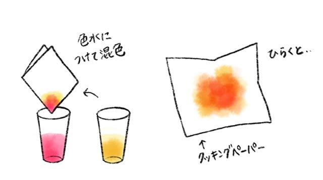 色水あそび_にじみ絵